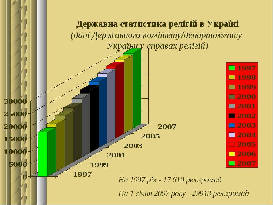 Державна статистика релігій в Україні (дані Державного комітету/департаменту ...