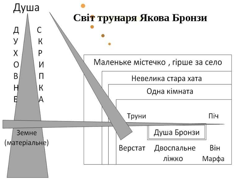 Світ трунаря Якова Бронзи