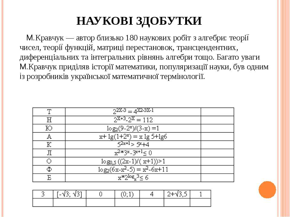 НАУКОВІ ЗДОБУТКИ М.Кравчук — автор близько 180 наукових робіт з алгебри: теор...