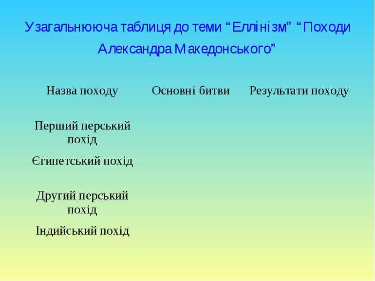 """Узагальнююча таблиця до теми """"Еллінізм"""" """"Походи Александра Македонського"""" Наз..."""
