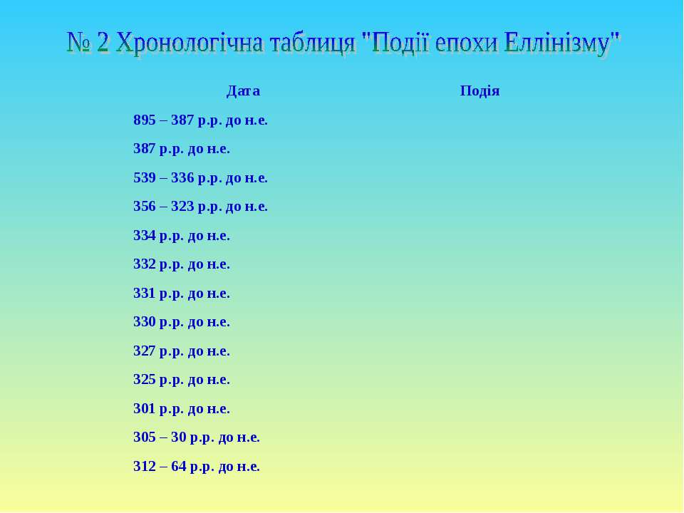 Дата Подія 895 – 387 р.р. до н.е. 387 р.р. до н.е. 539 – 336 р.р. до н.е. 356...