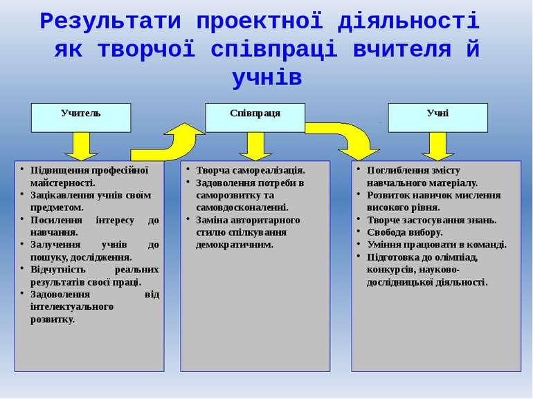 Результати проектної діяльності як творчої співпраці вчителя й учнів Учитель ...