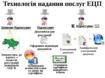 Технологія надання послуг ЕЦП Звернутись до одного з пунктів реєстрації заявн...