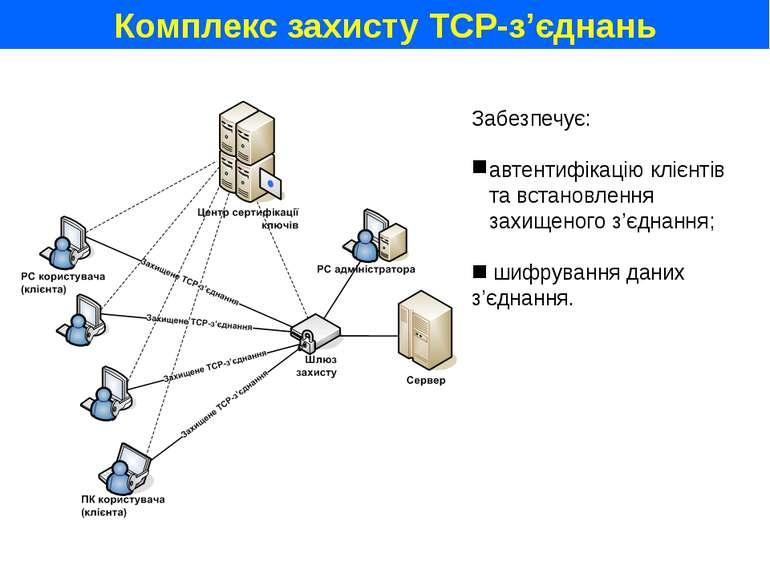 Комплекс захисту TCP-з'єднань Забезпечує: автентифікацію клієнтів та встановл...