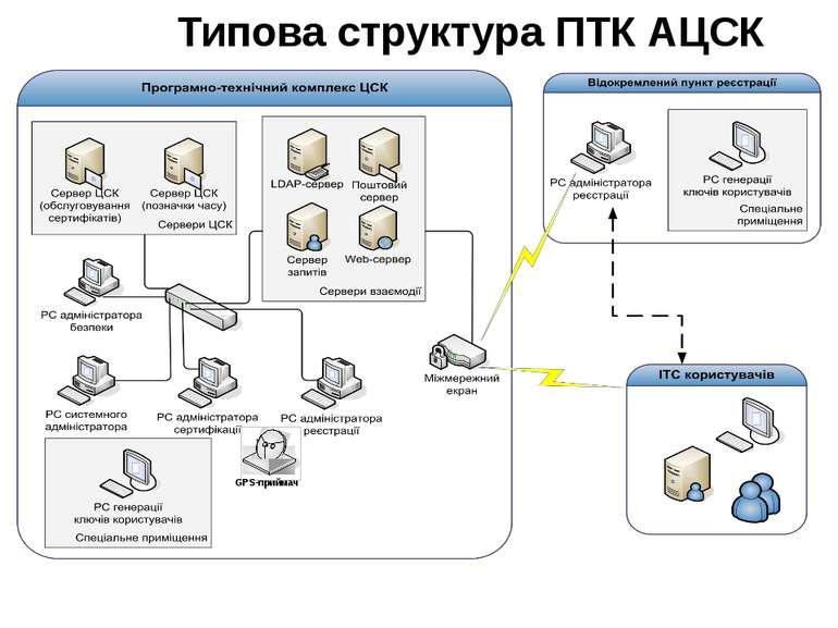Типова структура ПТК АЦСК GPS-приймач