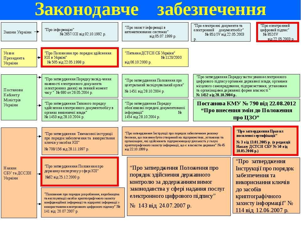 """""""Про захист інформації в автоматизованих системах"""" від 05.07.1999 р. """"Про еле..."""