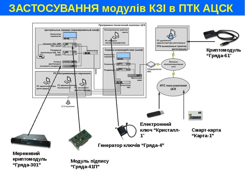 """Криптомодуль """"Гряда-61"""" Генератор ключів """"Гряда-4"""" Модуль підпису """"Гряда-41П""""..."""