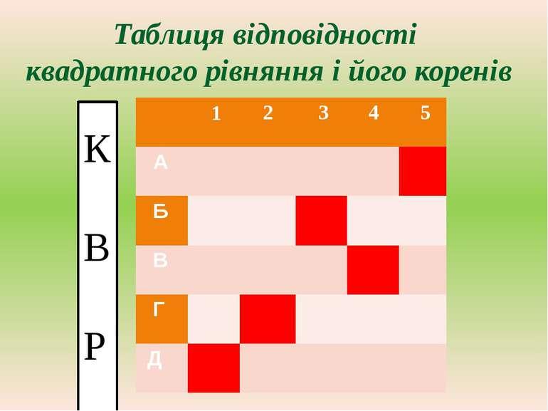 Таблиця відповідності квадратного рівняння і його коренів К В Р 1 2 3 4 5 А Б...