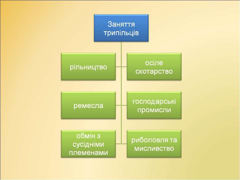 Заняття трипільців
