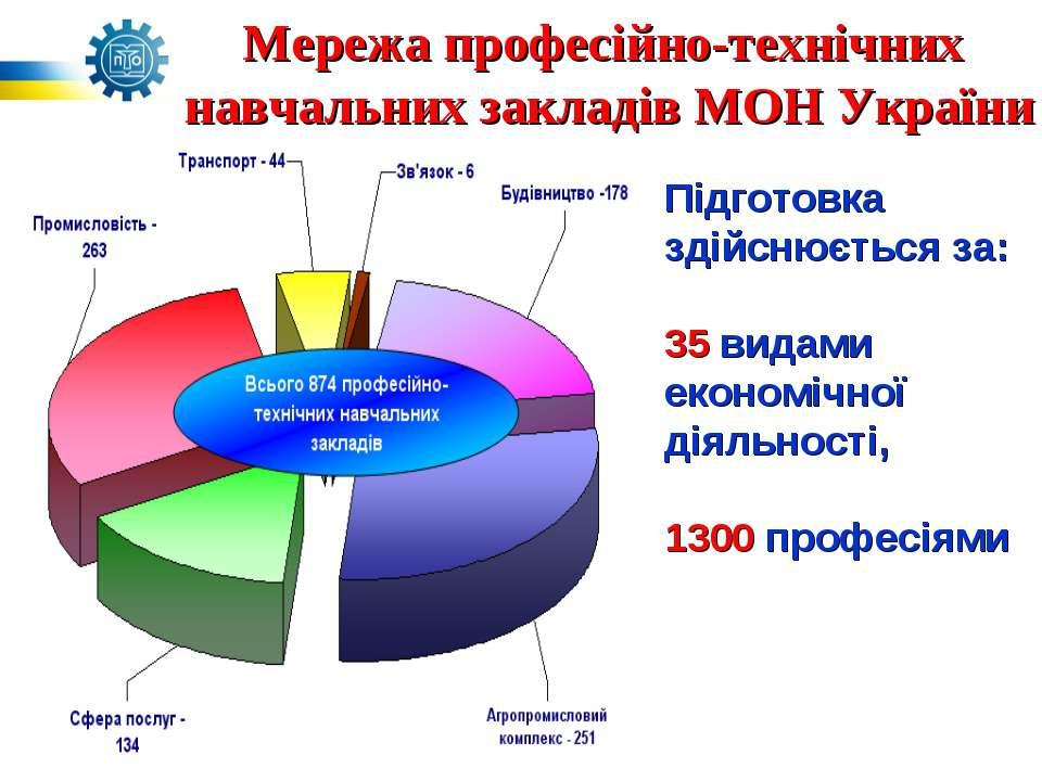 Мережа професійно-технічних навчальних закладів МОН України Підготовка здійсн...