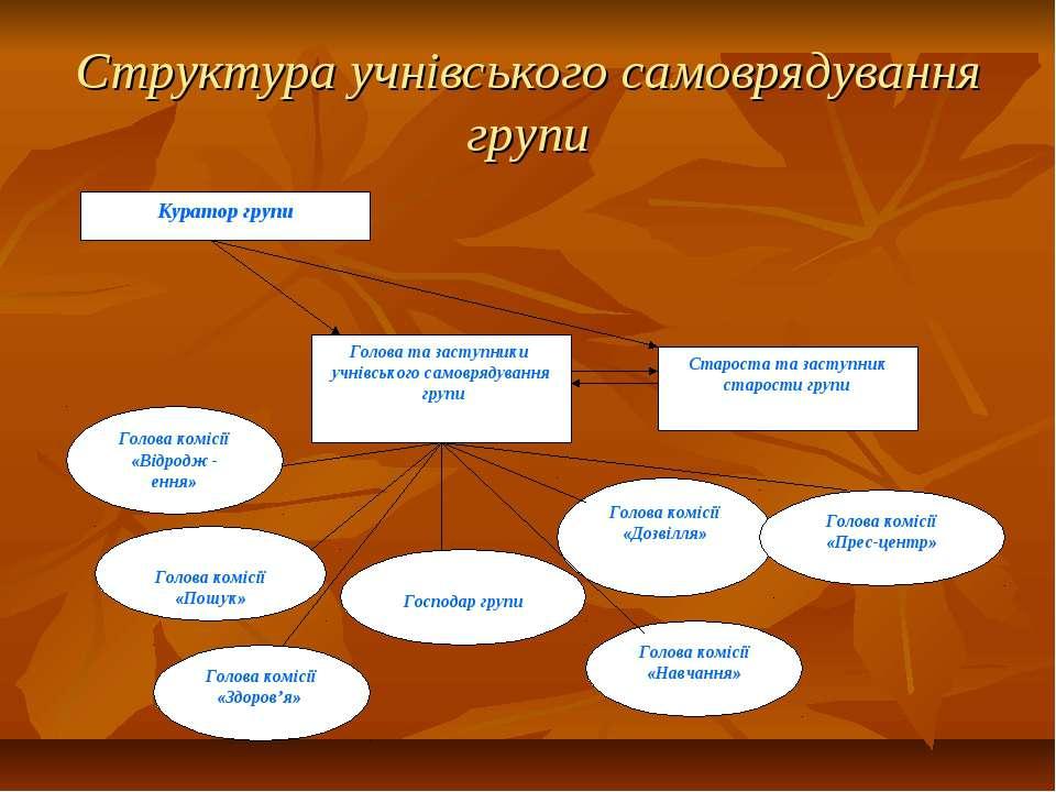 Структура учнівського самоврядування групи