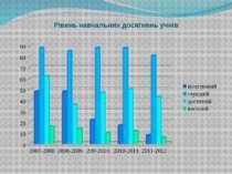 Рівень навчальних досягнень учнів