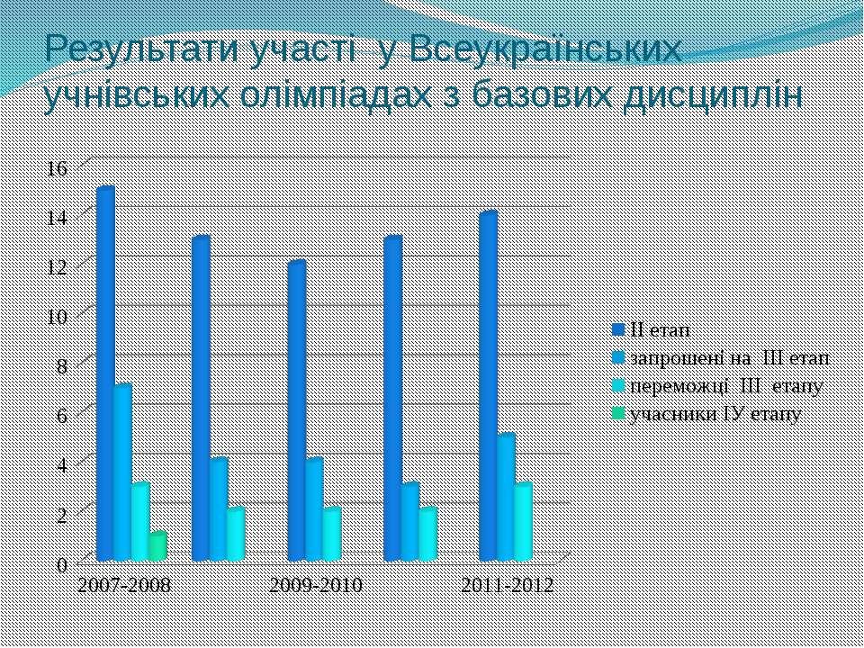 Результати участі у Всеукраїнських учнівських олімпіадах з базових дисциплін