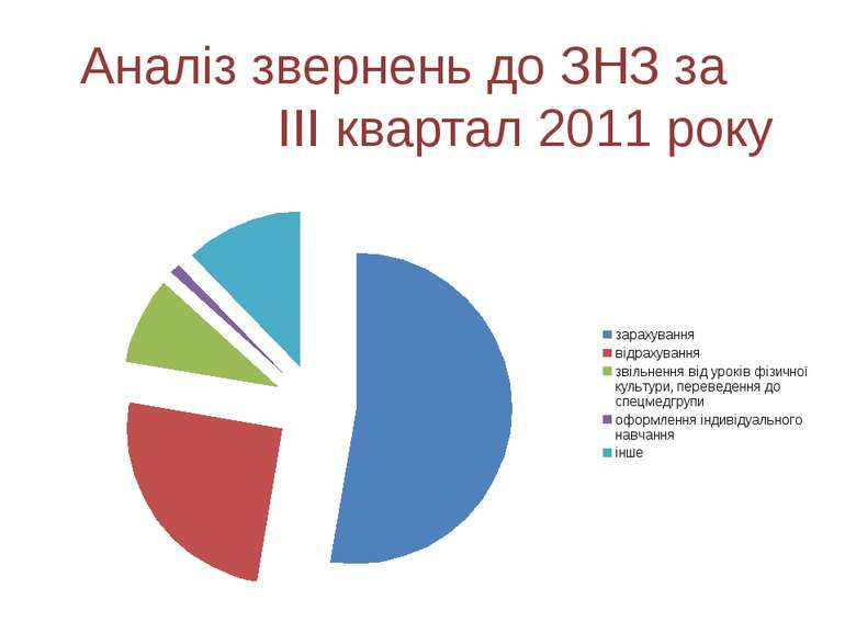 Аналіз звернень до ЗНЗ за ІІІ квартал 2011 року