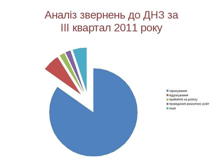 Аналіз звернень до ДНЗ за ІІІ квартал 2011 року