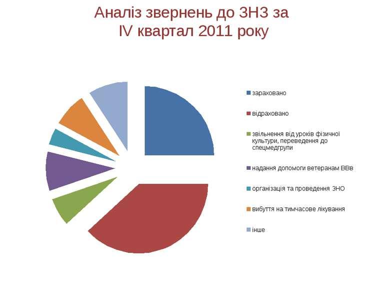 Аналіз звернень до ЗНЗ за IV квартал 2011 року