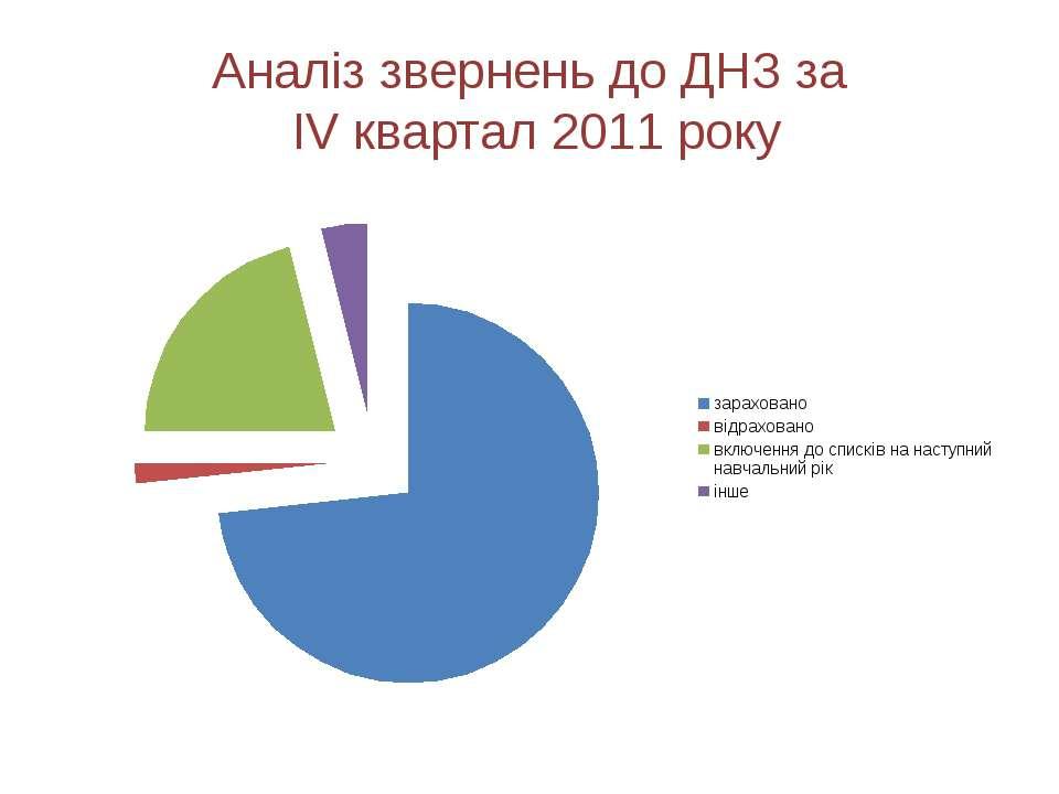 Аналіз звернень до ДНЗ за IV квартал 2011 року
