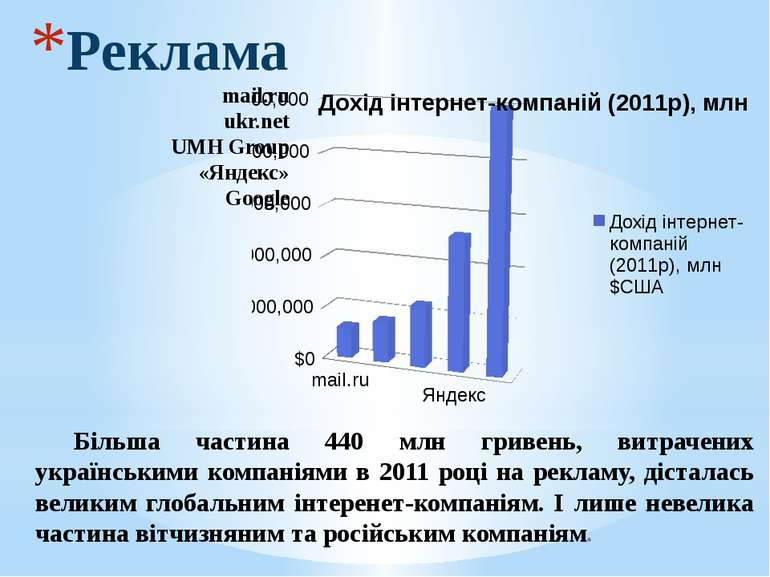 Реклама mail.ru ukr.net UMH Group «Яндекс» Google Більша частина 440 млн грив...