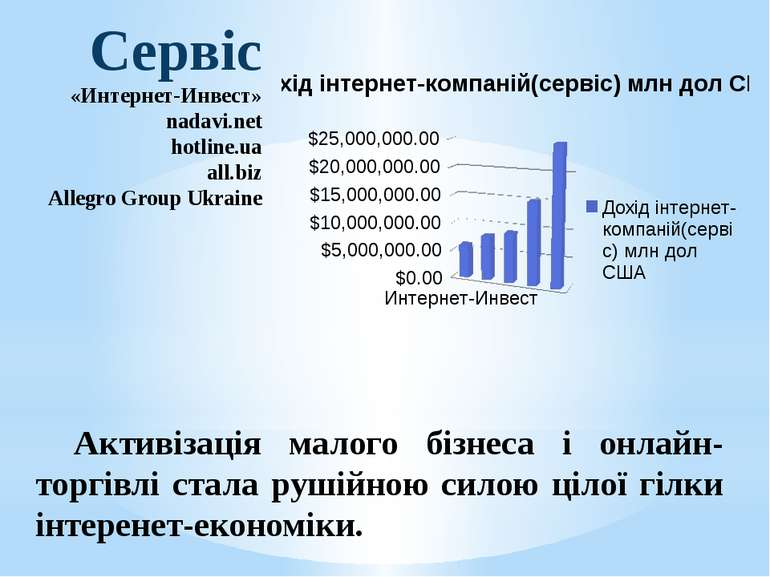 Сервіс «Интернет-Инвест» nadavi.net hotline.ua all.biz Allegro Group Ukraine ...