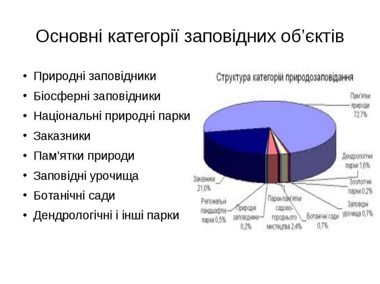 Основні категорії заповідних об'єктів Природні заповідники Біосферні заповідн...