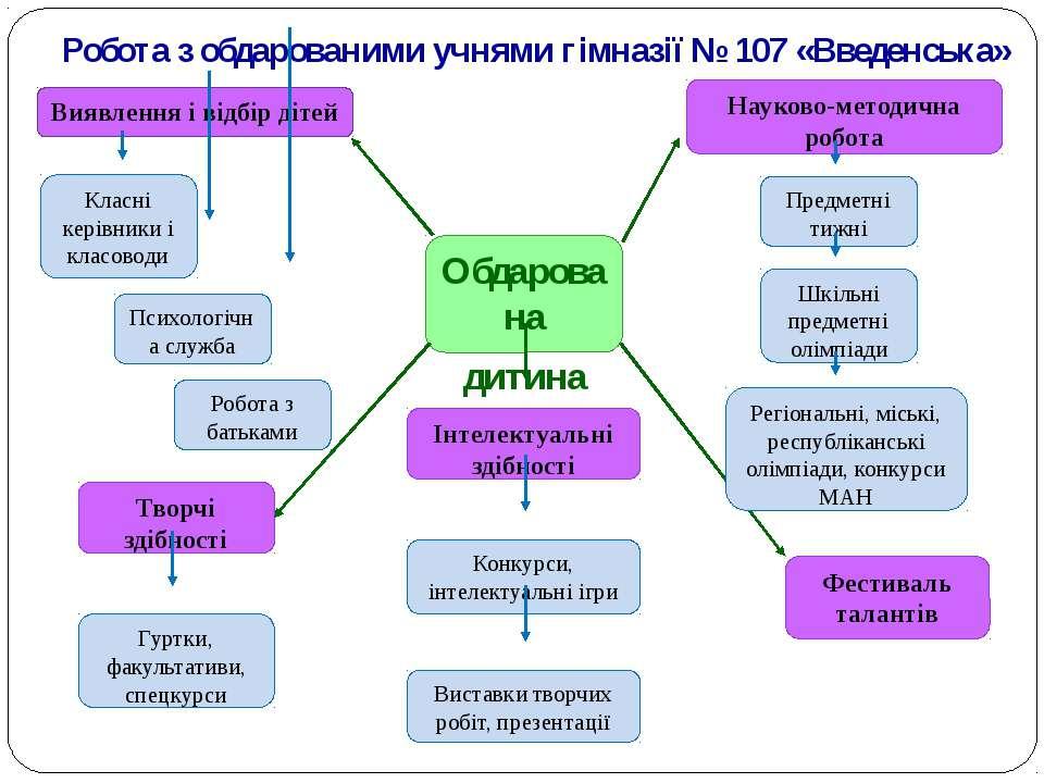 Робота з обдарованими учнями гімназії № 107 «Введенська» Обдарована дитина ...