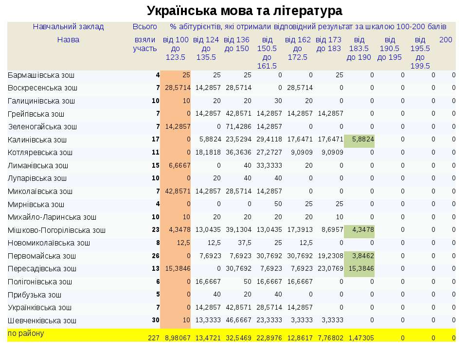 Українська мова та література Навчальнийзаклад Всього % абітурієнтів, які отр...