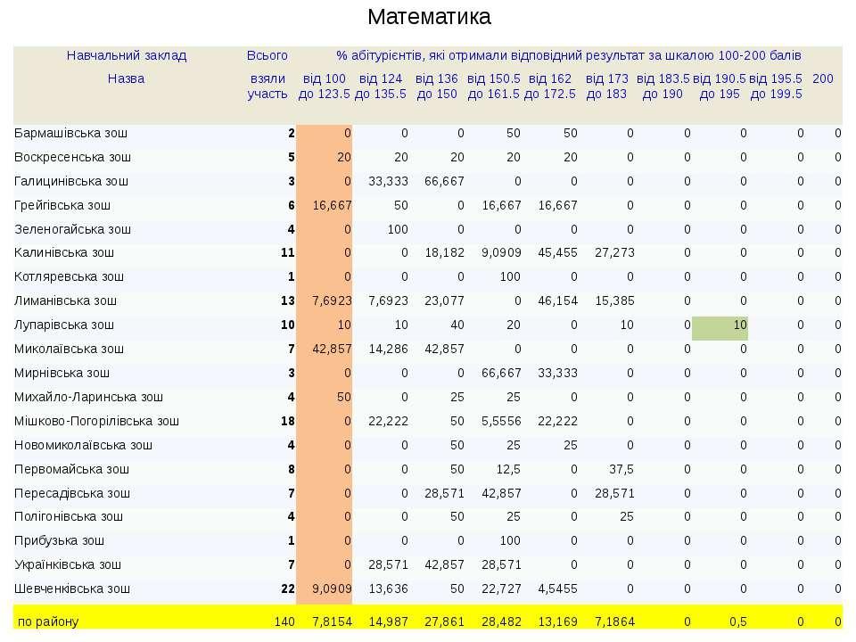 Математика Навчальнийзаклад Всього % абітурієнтів, які отримали відповідний р...