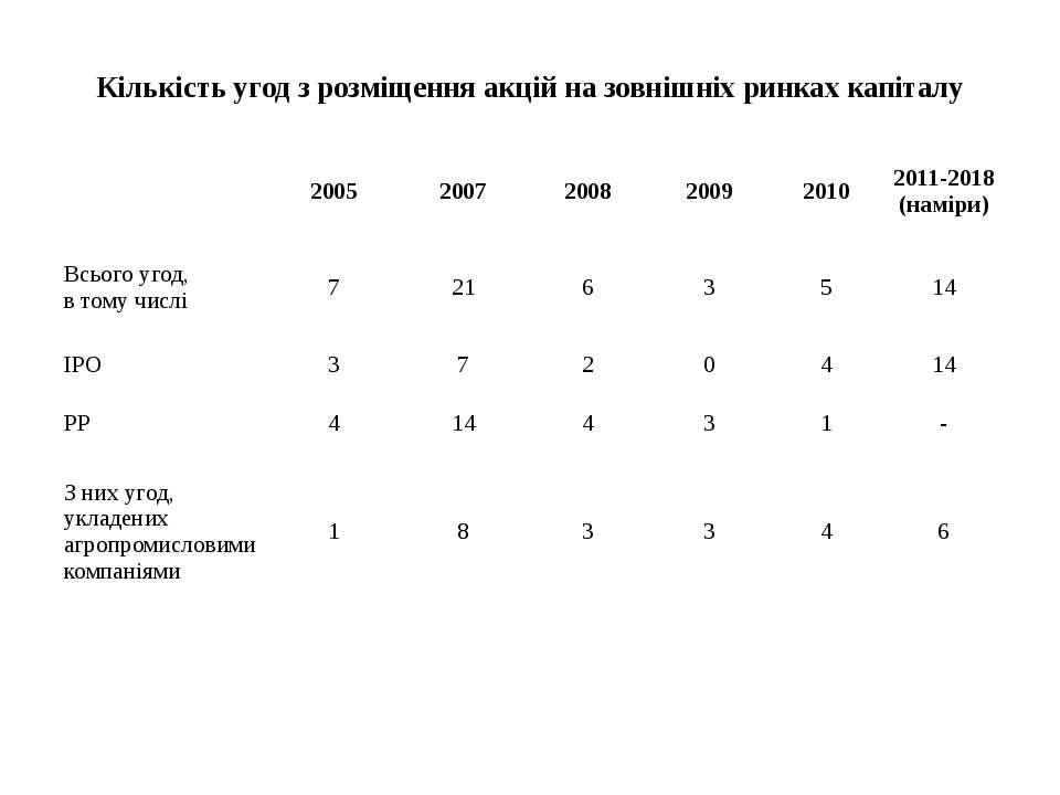 Кількість угод з розміщення акцій на зовнішніх ринках капіталу 2005 2007 2008...