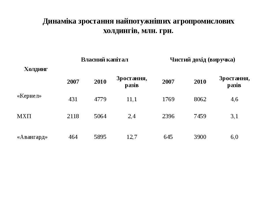 Динаміка зростання найпотужніших агропромислових холдингів, млн. грн. Холдинг...