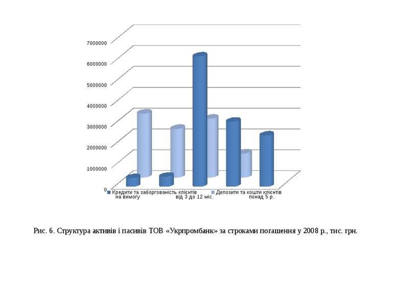 Рис. 6. Структура активів і пасивів ТОВ «Укрпромбанк» за строками погашення у...