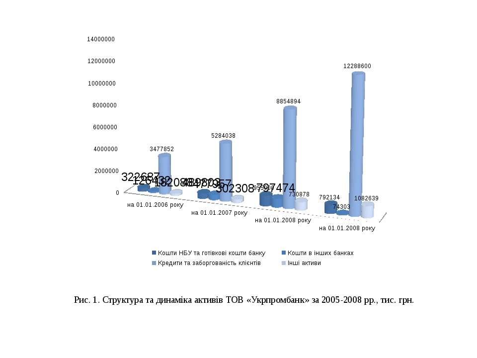 Рис. 1. Структура та динаміка активів ТОВ «Укрпромбанк» за 2005-2008 рр., тис...