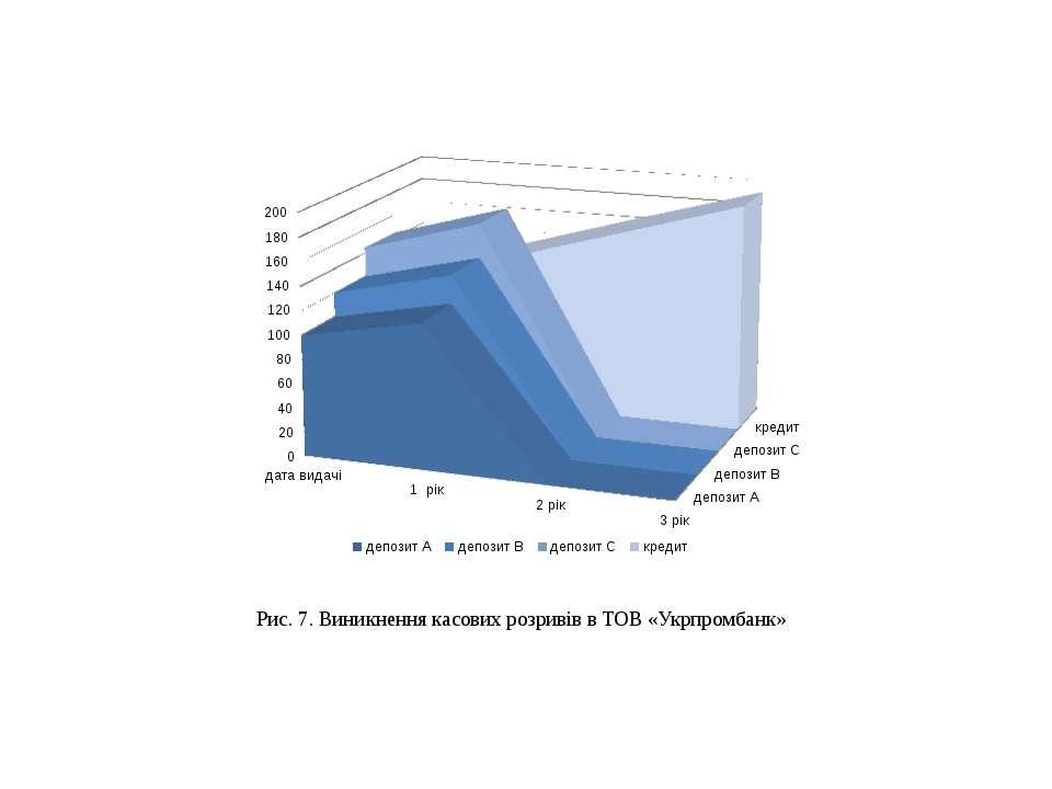 Рис. 7. Виникнення касових розривів в ТОВ «Укрпромбанк»