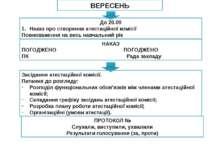 До 20.09 Наказ про створення атестаційної комісії Повноваження на весь навчал...