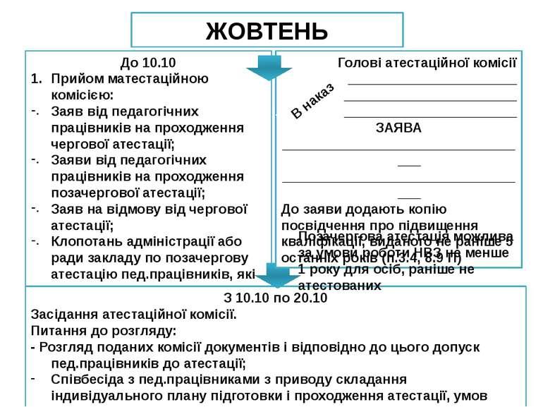 До 10.10 Прийом матестаційною комісією: Заяв від педагогічних працівників на ...