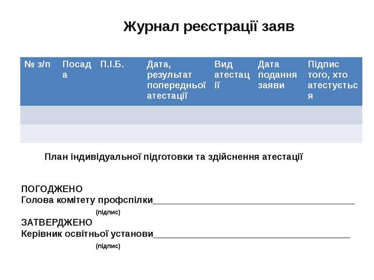 Журнал реєстрації заяв План індивідуальної підготовки та здійснення атестації...