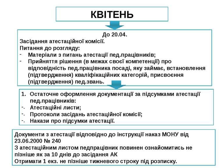 Остаточне оформлення документації за підсумками атестації пед.працівників: Ат...
