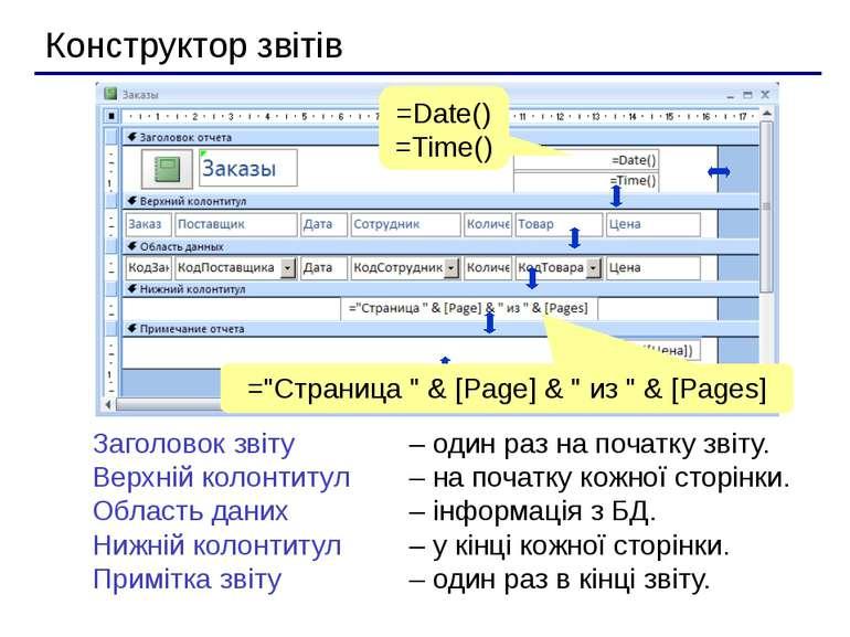 Конструктор звітів Заголовок звіту – один раз на початку звіту. Верхній колон...