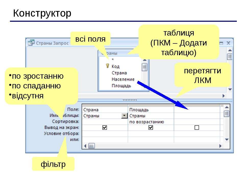 Конструктор таблиця (ПКМ – Додати таблицю) перетягти ЛКМ всі поля по зростанн...