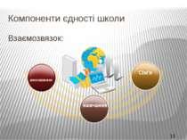 Компоненти єдності школи Взаємозвязок: Сім'я навчання виховання