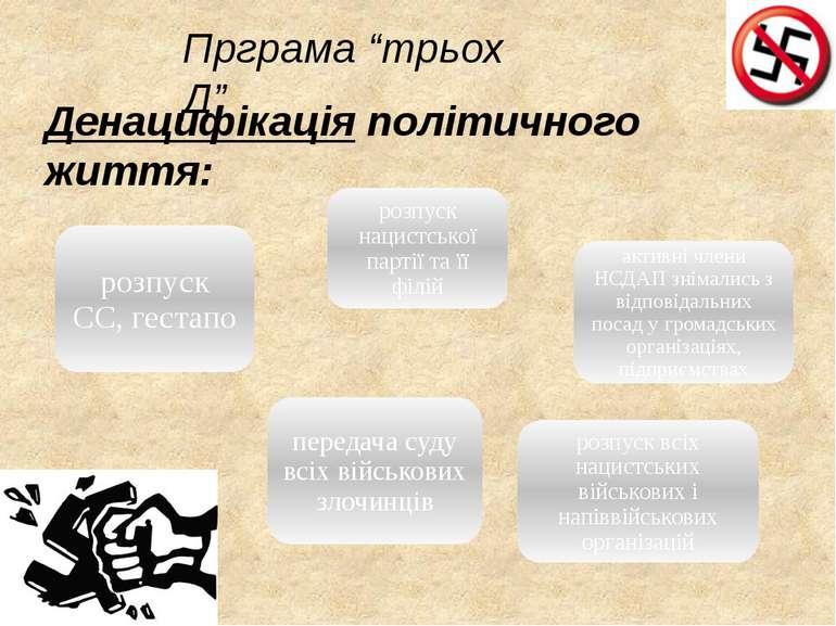 """Денацифікація політичного життя: Прграма """"трьох Д"""""""