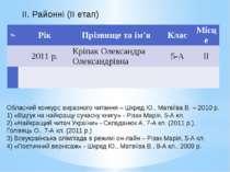 Обласний конкурс виразного читання – Шкред Ю., Матвіїва В. – 2010 р. 1) «Відг...