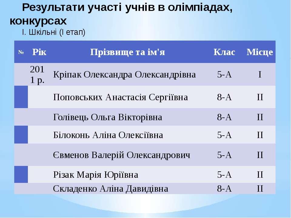 Результати участі учнів в олімпіадах, конкурсах І. Шкільні (І етап) № Рік Прі...