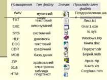 Сторінка.htm гіпертекст HTM Книга.xls електронна таблиця XLS Архів.zip архіво...