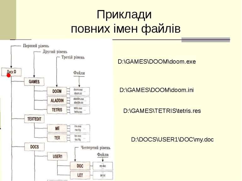 Приклади повних імен файлів D:\GAMES\DOOM\doom.exe D:\GAMES\TETRIS\tetris.res...