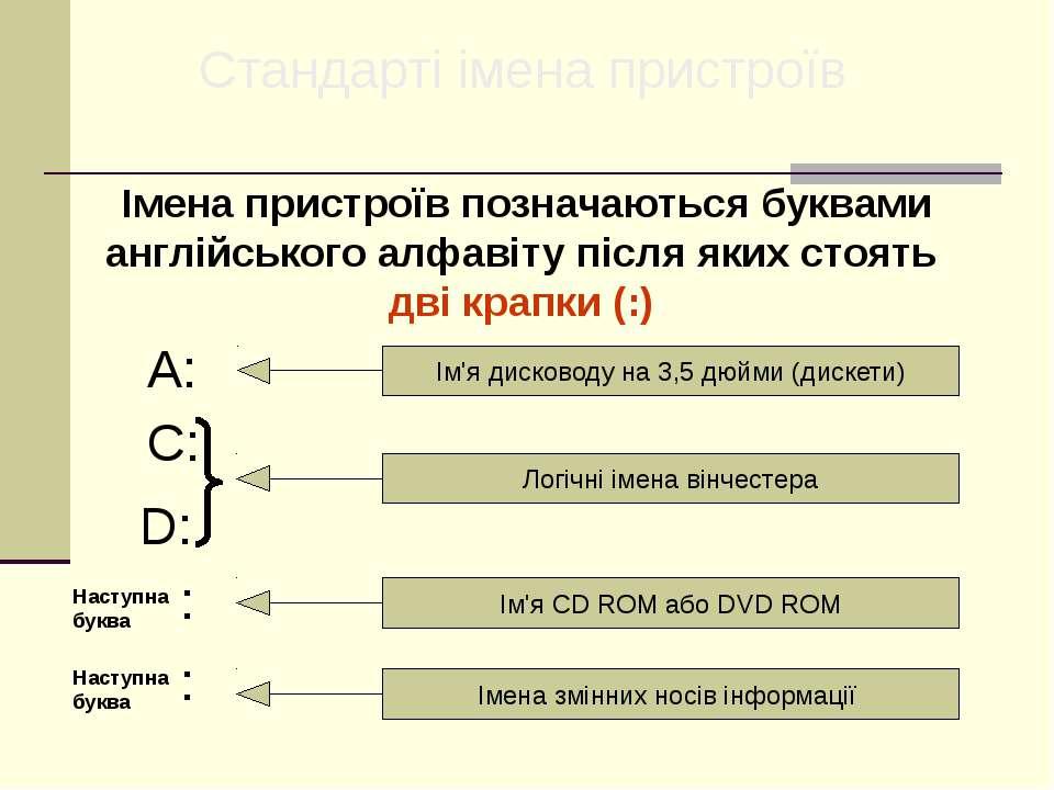 Стандарті імена пристроїв Імена пристроїв позначаються буквами англійського а...