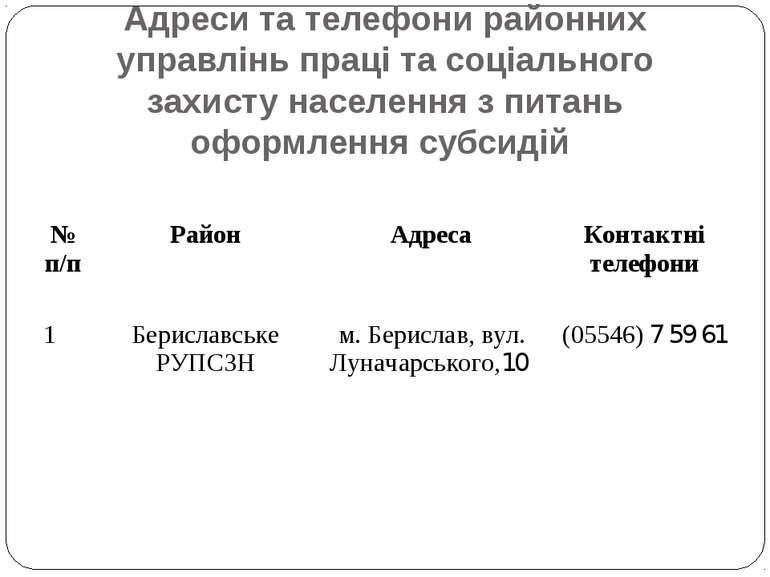 Адреси та телефони районних управлінь праці та соціального захисту населення ...