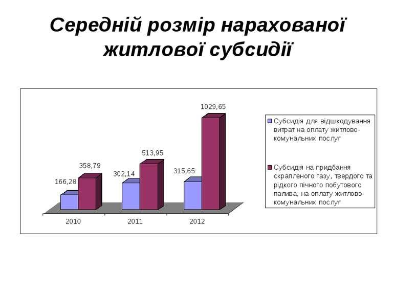 Середній розмір нарахованої житлової субсидії