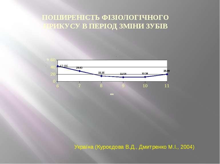 ПОШИРЕНІСТЬ ФІЗІОЛОГІЧНОГО ПРИКУСУ В ПЕРІОД ЗМІНИ ЗУБІВ Україна (Куроєдова В....