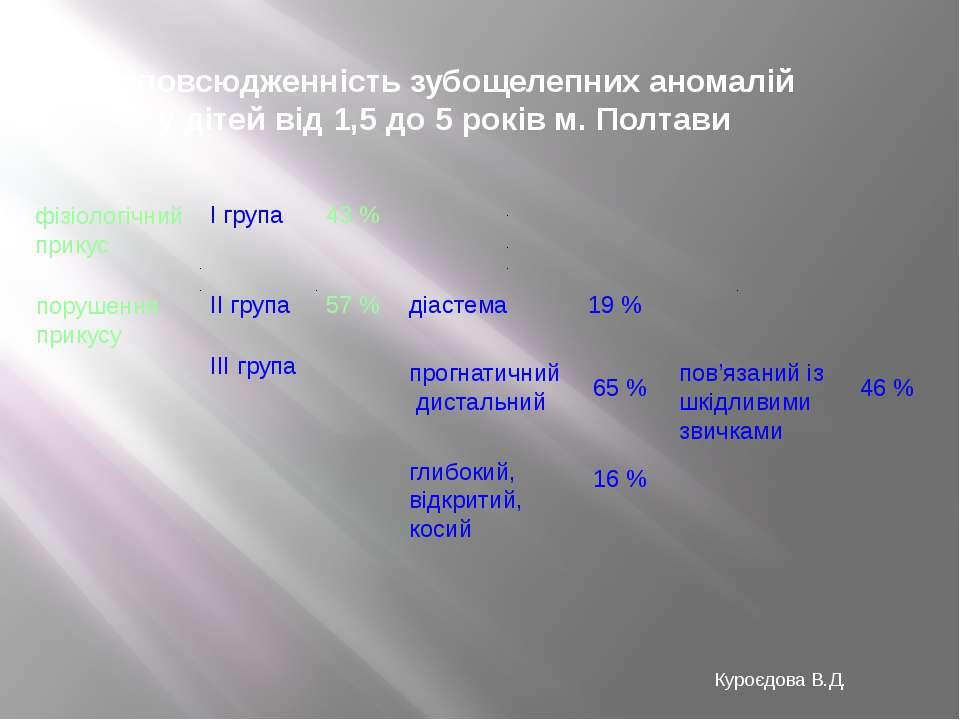Розповсюдженність зубощелепних аномалій у дітей від 1,5 до 5 років м. Полтави...