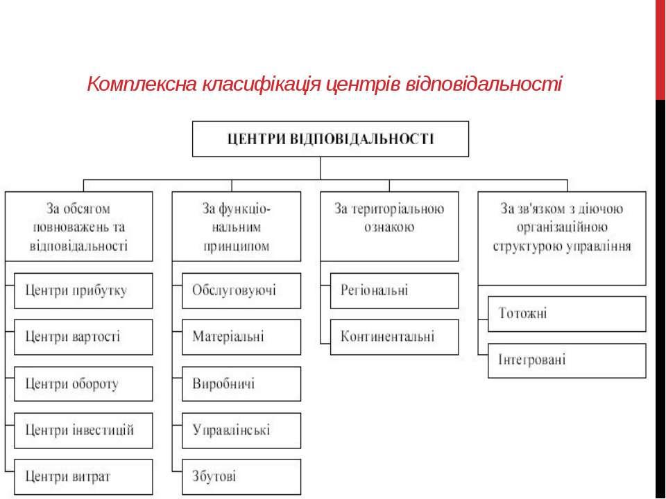 Комплексна класифікація центрів відповідальності